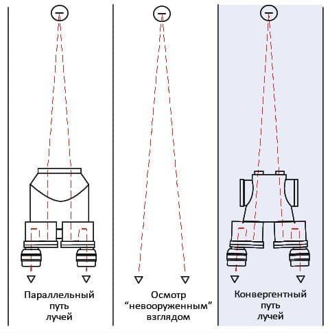 Конвергентная оптика Leisegang